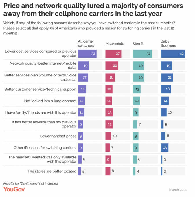 why consumers switch carrier - graph